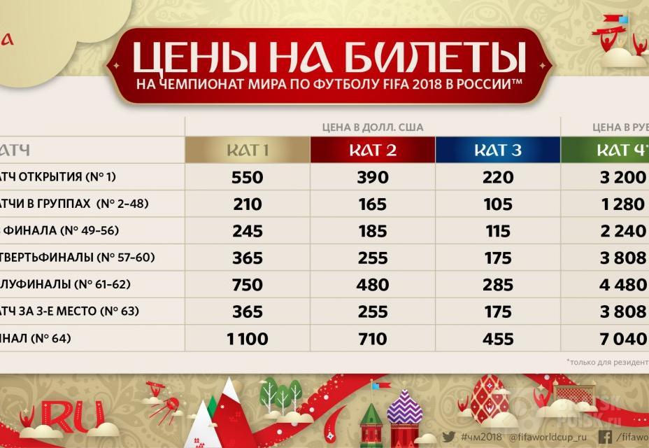 От 1,2 до 65 тысяч рублей. В России начали продавать билеты на ЧМ по футболу